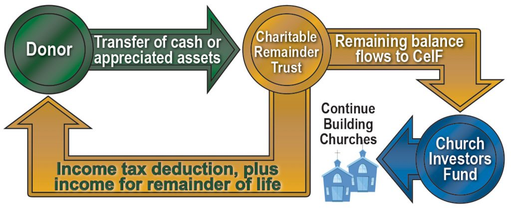 Charitable-Remainder-Trust-Flow-Chart