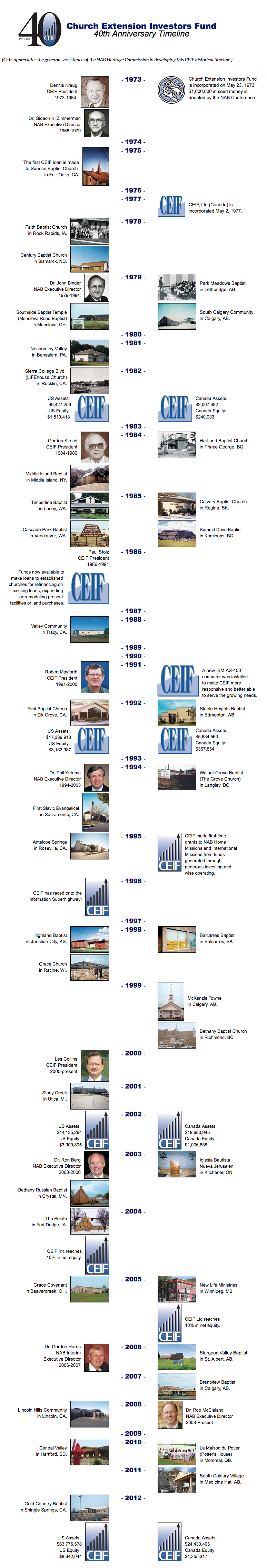 Church Investors Fund Timeline